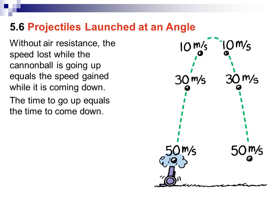 In the presence of air resistance, the path of a high-speed projectile falls below the idealized parabola and follows the solid curve.