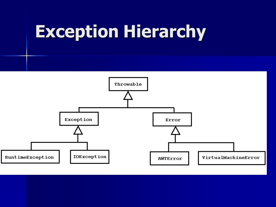 Throwing Exception Exceptions are thrown (signaled) when Exceptions are thrown (signaled) when –you make a programming error (system throws an exception implicitly.) –you call a method that throws an exception.