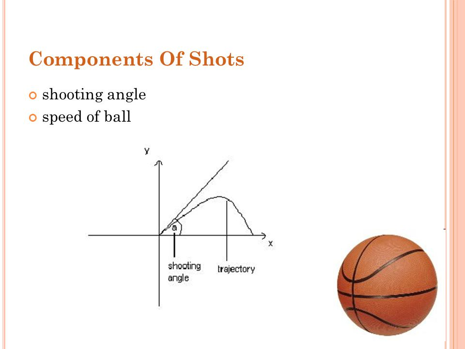 Components Of Shots shooting angle speed of ball