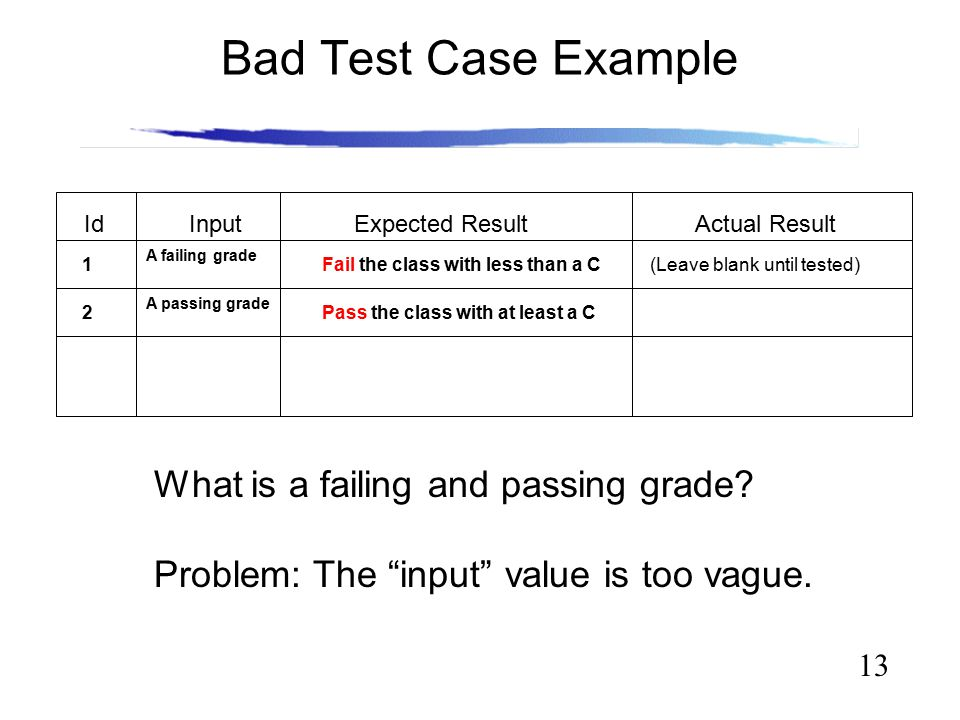 "13 Bad Test Case Example What is a failing and passing grade? Problem: The ""input"" value is too vague. Id InputExpected Result Actual Result A passing"
