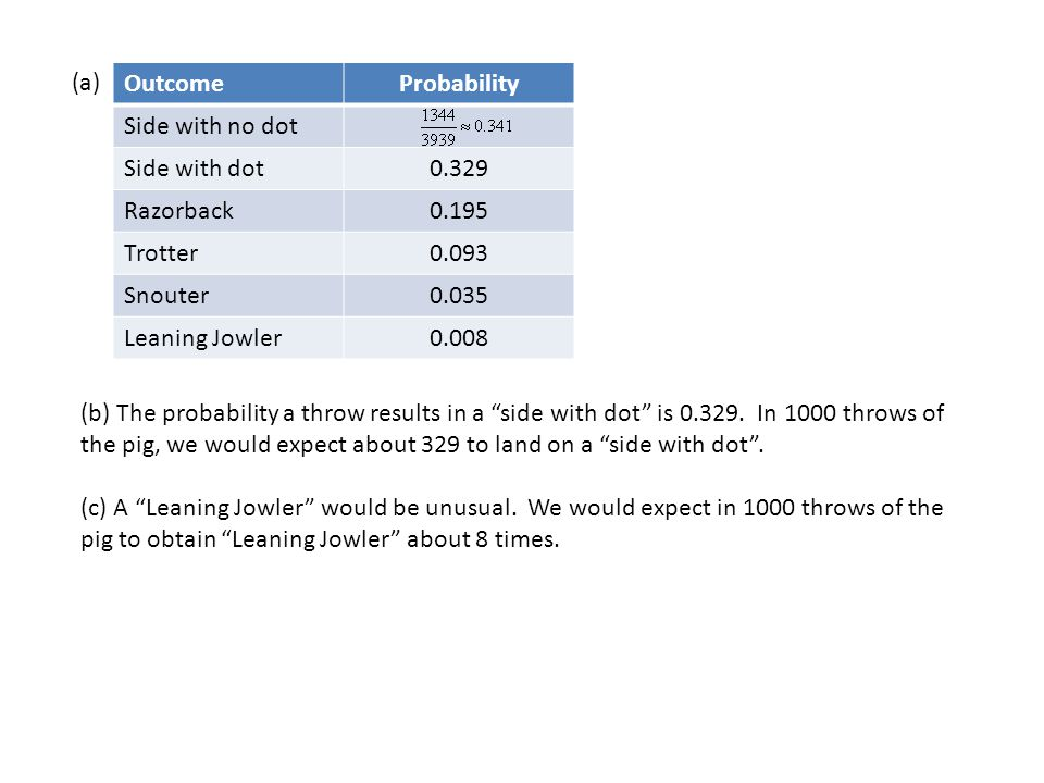 (a) OutcomeProbability Side with no dot Side with dot0.329 Razorback0.195 Trotter0.093 Snouter0.035 Leaning Jowler0.008 (b) The probability a throw results in a side with dot is 0.329.