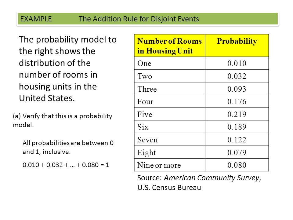 The probability model to the right shows the distribution of the number of rooms in housing units in the United States.