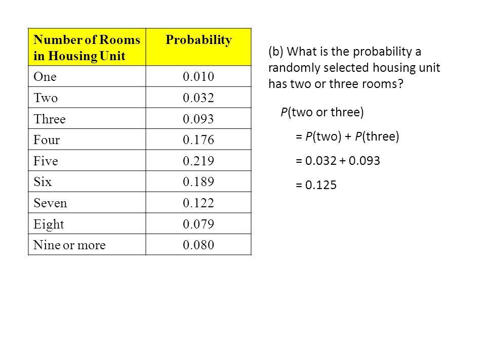 Number of Rooms in Housing Unit Probability One0.010 Two0.032 Three0.093 Four0.176 Five0.219 Six0.189 Seven0.122 Eight0.079 Nine or more0.080 (b) What is the probability a randomly selected housing unit has two or three rooms.