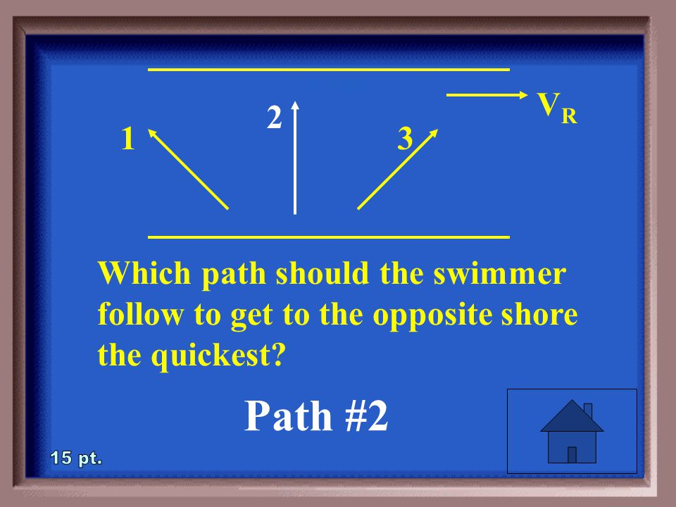 1-15 Which path should the swimmer follow to get to the opposite shore the quickest? VRVR 1 2 3