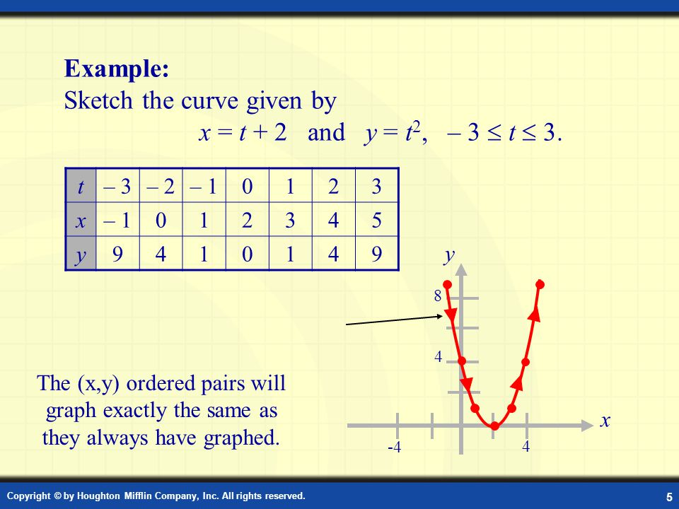 Copyright © by Houghton Mifflin Company, Inc. All rights reserved. 5 Example: Sketching a Plane Curve Example: Sketch the curve given by x = t + 2 and