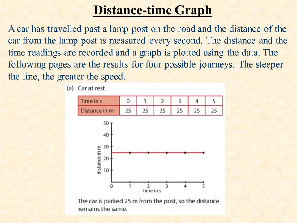 Distance-time Graph A car has travelled past a lamp post on the road and the distance of the car from the lamp post is measured every second. The dist
