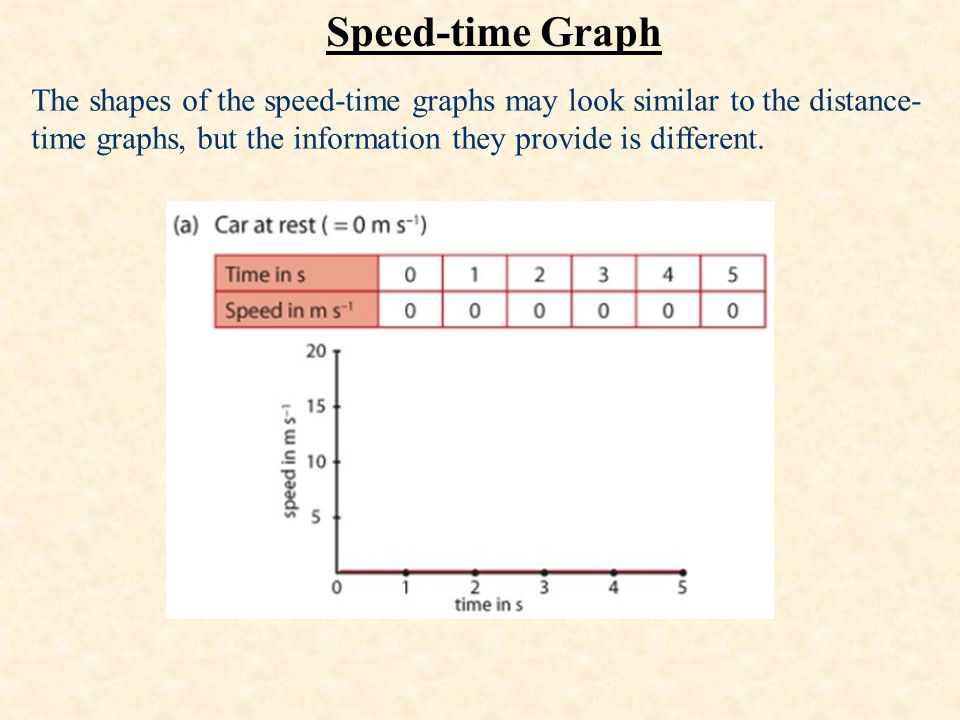 Speed-time Graph The shapes of the speed-time graphs may look similar to the distance- time graphs, but the information they provide is different.