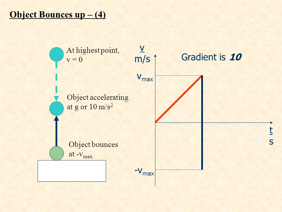 v m/s tsts Object accelerating at g or 10 m/s 2 Gradient is 10 At highest point, v = 0 Object bounces at -v max v max -v max Object Bounces up – (4)
