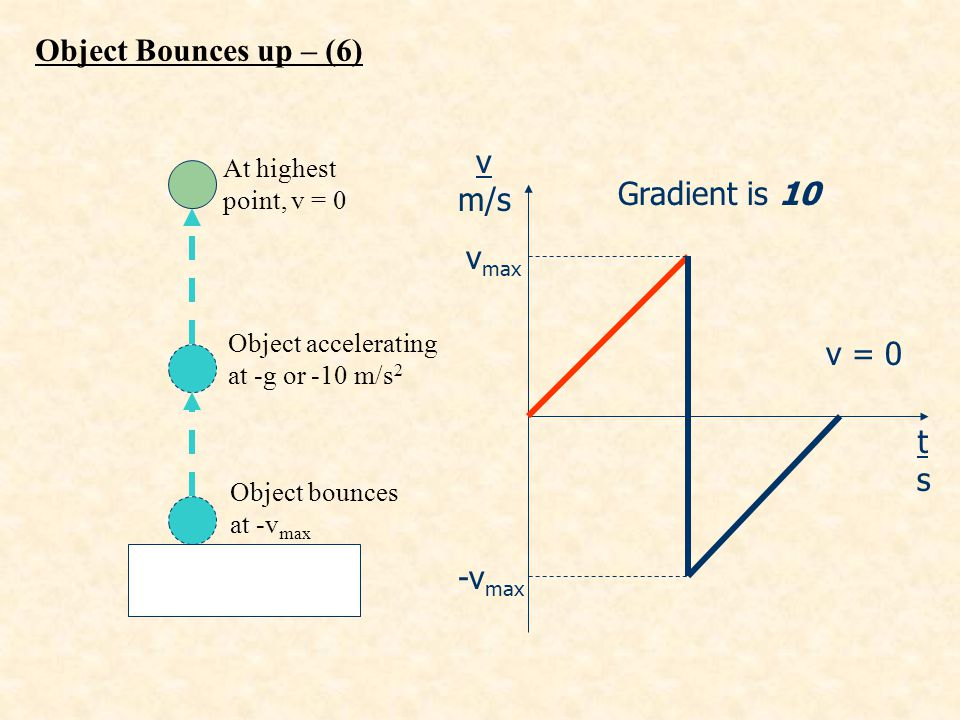 v m/s tsts Object accelerating at -g or -10 m/s 2 Gradient is 10 At highest point, v = 0 Object bounces at -v max v max -v max v = 0 Object Bounces up