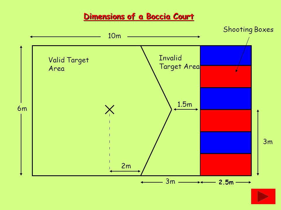 Dimensions of a Boccia Court 10m 2.5m 3m 6m 3m 1.5m Valid Target Area 2m Invalid Target Area Shooting Boxes