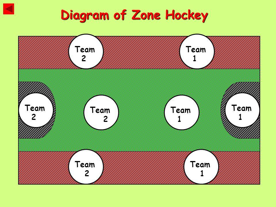 Diagram of Zone Hockey Team 2 Team 2 Team 2 Team 1 Team 2 Team 1 Team 1 Team 1