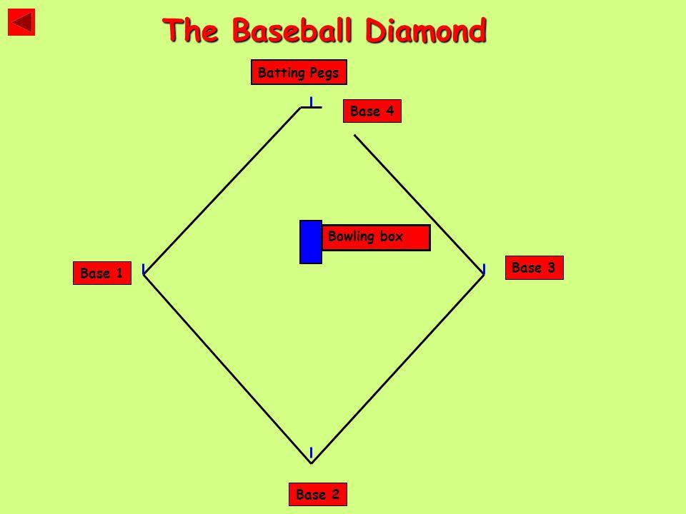 Base 1 Base 3 Base 2 Base 4 Batting Pegs The Baseball Diamond Bowling box