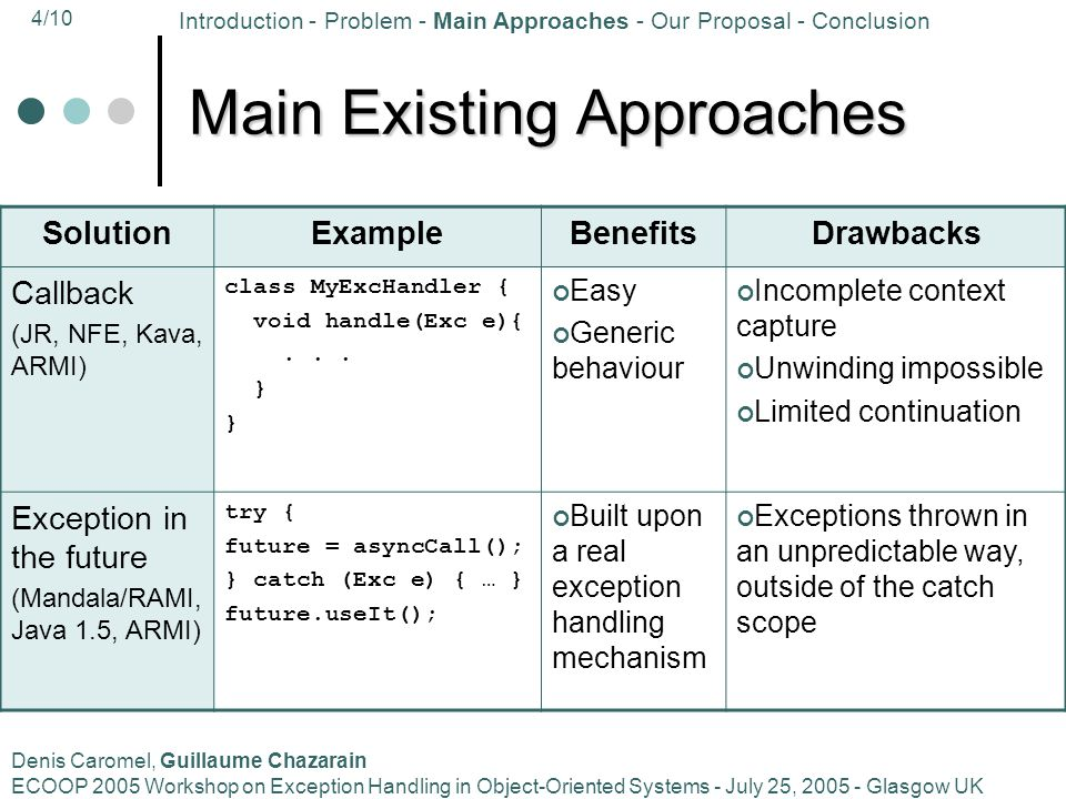 4/10 Denis Caromel, Guillaume Chazarain ECOOP 2005 Workshop on Exception Handling in Object-Oriented Systems - July 25, 2005 - Glasgow UK Main Existin