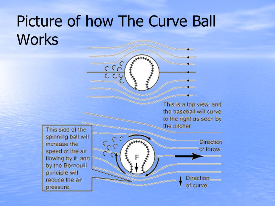 Picture of how The Curve Ball Works