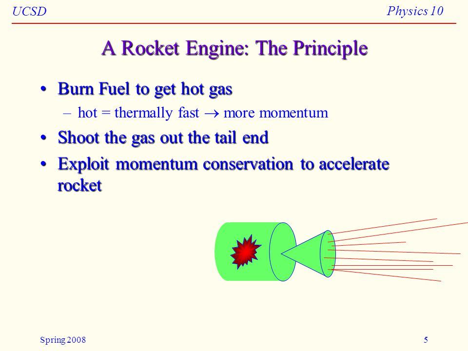UCSD Physics 10 Spring 20085 A Rocket Engine: The Principle Burn Fuel to get hot gasBurn Fuel to get hot gas –hot = thermally fast  more momentum Shoot the gas out the tail endShoot the gas out the tail end Exploit momentum conservation to accelerate rocketExploit momentum conservation to accelerate rocket