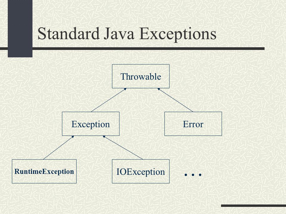 Standard Java Exceptions Throwable ExceptionError RuntimeException IOException...