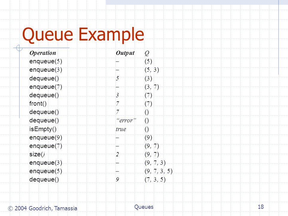© 2004 Goodrich, Tamassia Queues18 Queue Example OperationOutputQ enqueue( 5 ) – ( 5 ) enqueue( 3 ) – ( 5, 3 ) dequeue() 5 ( 3 ) enqueue( 7 ) – ( 3, 7 ) dequeue() 3 ( 7 ) front() 7 ( 7 ) dequeue() 7 () dequeue() error () isEmpty() true () enqueue( 9 ) – ( 9 ) enqueue( 7 ) – ( 9, 7 ) size( )2 ( 9, 7 ) enqueue( 3 ) – ( 9, 7, 3 ) enqueue( 5 ) – ( 9, 7, 3, 5 ) dequeue() 9 ( 7, 3, 5 )