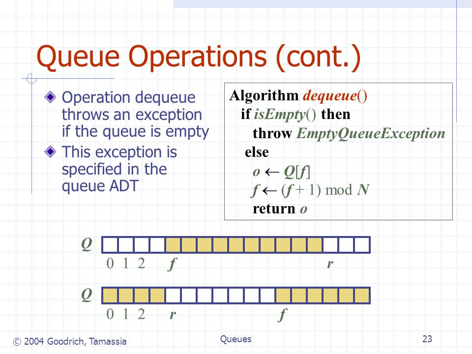 © 2004 Goodrich, Tamassia Queues23 Queue Operations (cont.) Operation dequeue throws an exception if the queue is empty This exception is specified in the queue ADT Algorithm dequeue() if isEmpty() then throw EmptyQueueException else o  Q[f] f  (f + 1) mod N return o Q 012rf Q 012fr