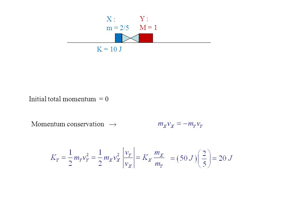 Initial total momentum = 0 Momentum conservation  X : m = 2/5 Y : M = 1 K = 10 J
