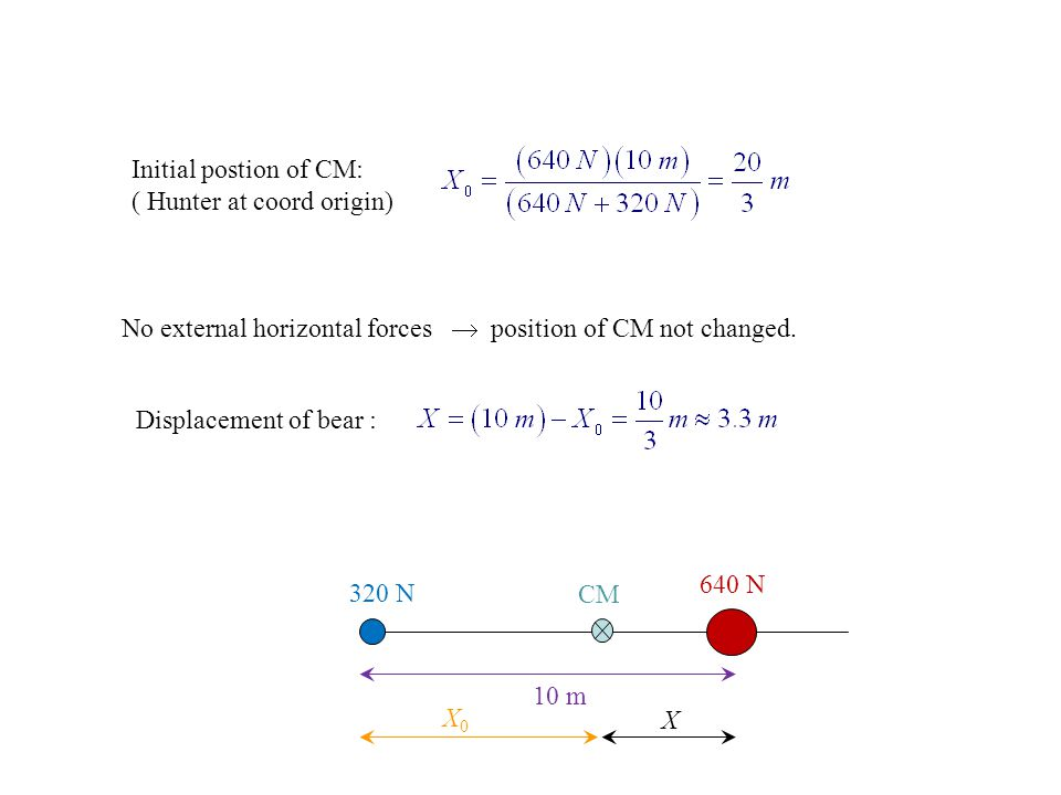 Initial postion of CM: ( Hunter at coord origin) No external horizontal forces  position of CM not changed. Displacement of bear : 10 m 320 N 640 N X