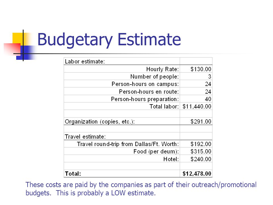 Budgetary Estimate These costs are paid by the companies as part of their outreach/promotional budgets.