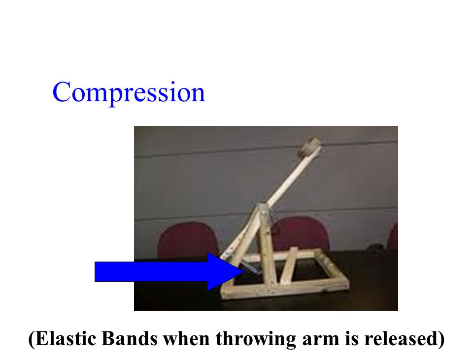 Compression (Elastic Bands when throwing arm is released)