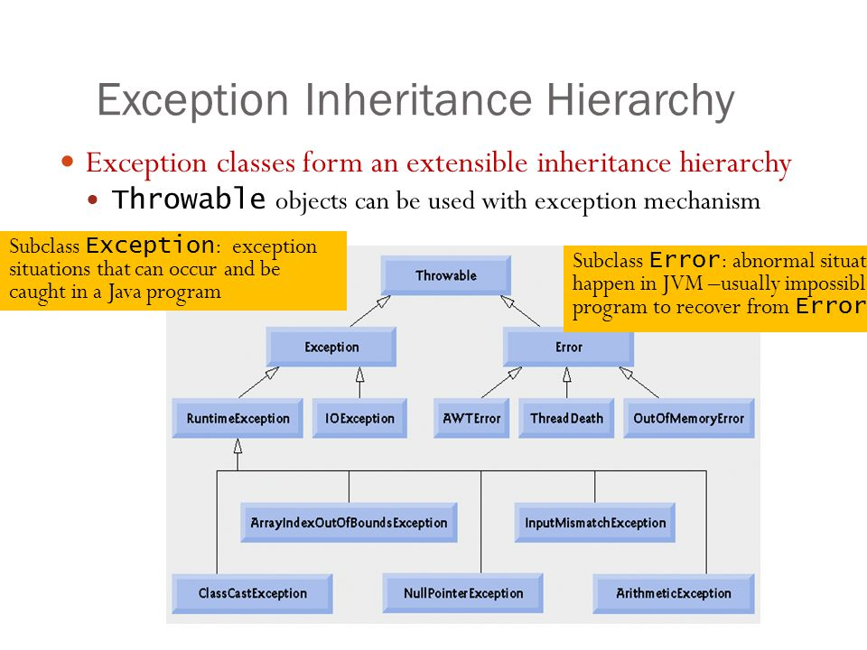 Exception Inheritance Hierarchy 17 Exception classes form an extensible inheritance hierarchy Throwable objects can be used with exception mechanism Subclass Error : abnormal situations happen in JVM –usually impossible for a program to recover from Error s Subclass Exception : exception situations that can occur and be caught in a Java program