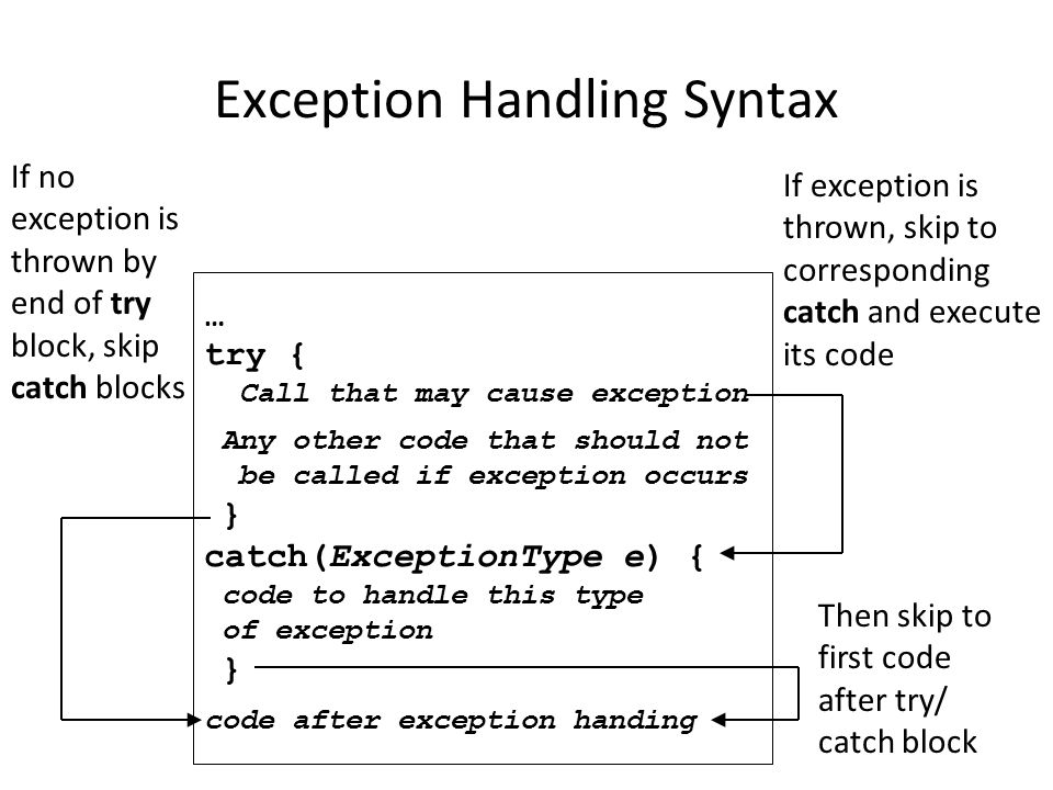 Exception Handling Syntax … try { Call that may cause exception Any other code that should not be called if exception occurs } catch(ExceptionType e) { code to handle this type of exception } code after exception handing If exception is thrown, skip to corresponding catch and execute its code Then skip to first code after try/ catch block If no exception is thrown by end of try block, skip catch blocks