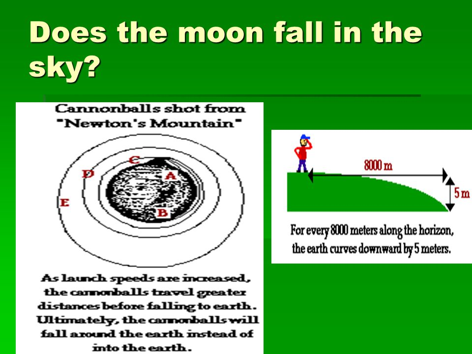 Does the moon fall in the sky?