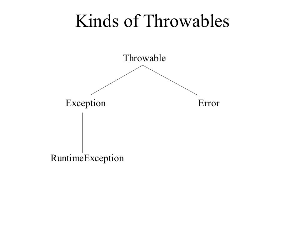 Kinds of Throwables Throwable ExceptionError RuntimeException