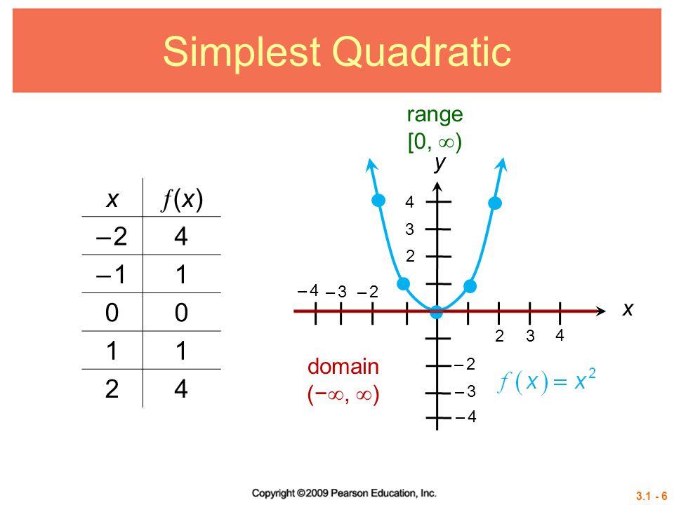 3.1 - 6 Simplest Quadratic x (x)(x) – 2– 24 – 1– 11 00 11 24 2 3 2 – 2– 2 3 – 2– 2 4 – 3– 3 – 4– 4 – 3– 3 – 4– 4 4 range [0,  ) domain (− ,  ) x