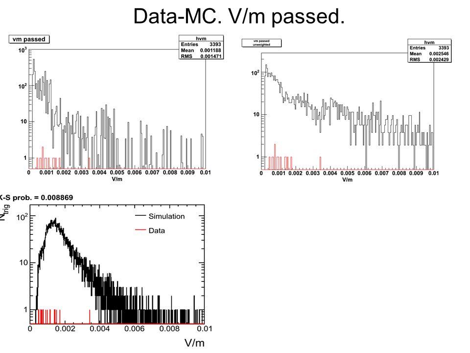 Data-MC. V/m passed.