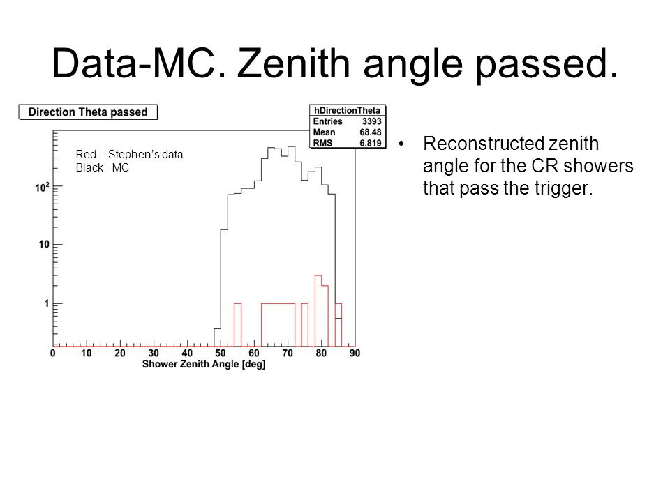 Data-MC. Zenith angle passed. Reconstructed zenith angle for the CR showers that pass the trigger. Red – Stephen's data Black - MC