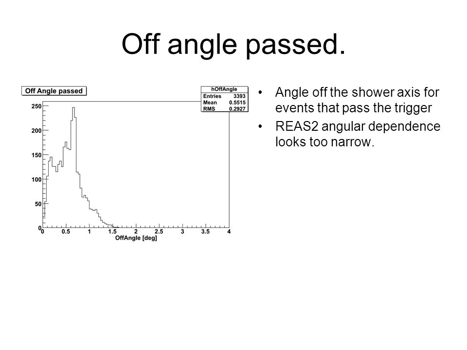 Off angle passed. Angle off the shower axis for events that pass the trigger REAS2 angular dependence looks too narrow.