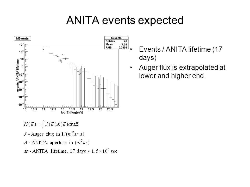 ANITA events expected Events / ANITA lifetime (17 days) Auger flux is extrapolated at lower and higher end.