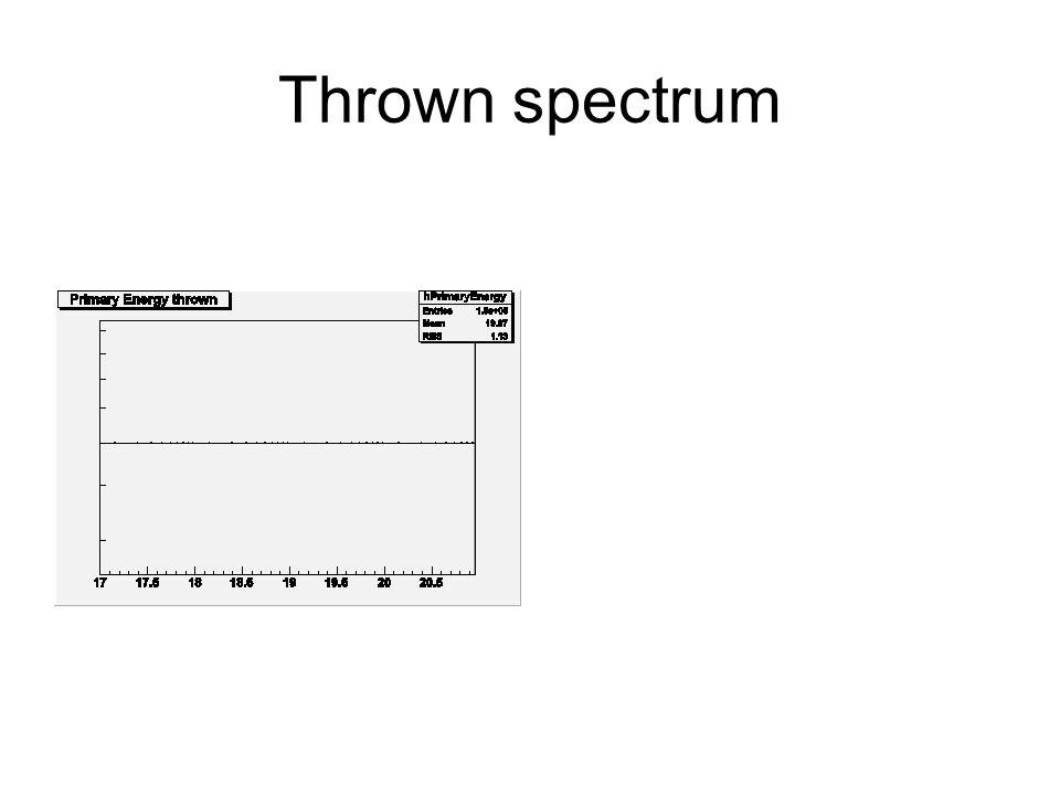 Thrown spectrum