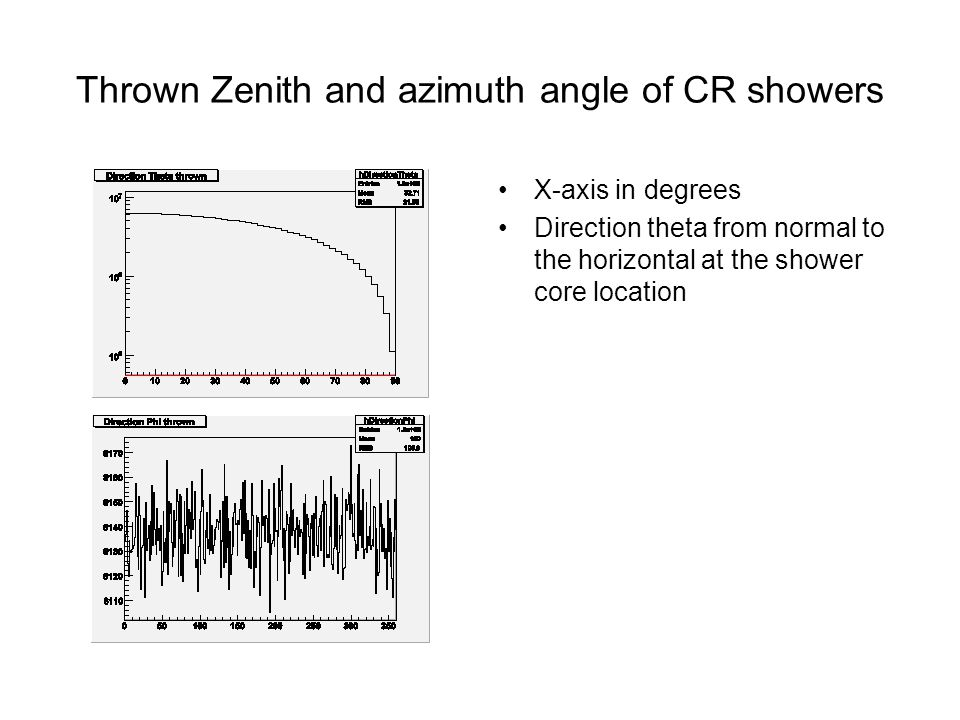 Thrown Zenith and azimuth angle of CR showers X-axis in degrees Direction theta from normal to the horizontal at the shower core location
