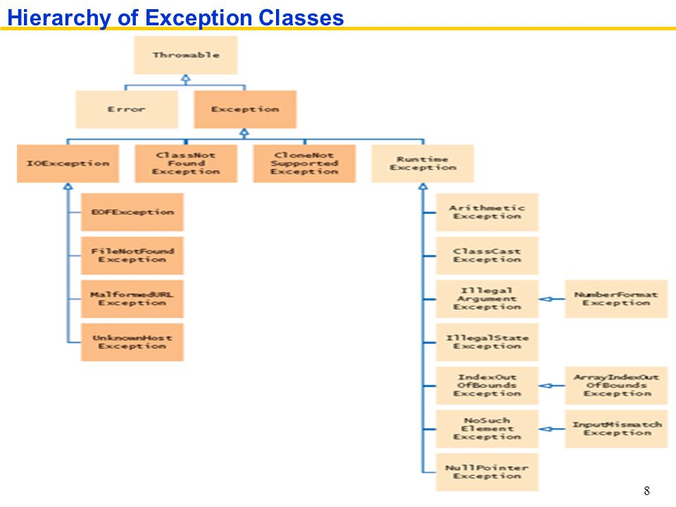 Hierarchy of Exception Classes 8