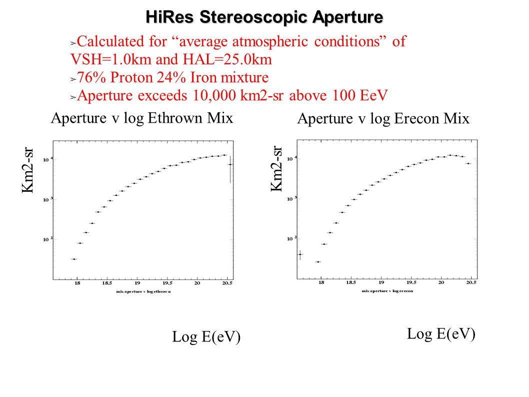 HiRes Stereoscopic Aperture ➢ Calculated for average atmospheric conditions of VSH=1.0km and HAL=25.0km ➢ 76% Proton 24% Iron mixture ➢ Aperture exceeds 10,000 km2-sr above 100 EeV Km2-sr Aperture v log Ethrown Mix Aperture v log Erecon Mix Log E(eV) Km2-sr