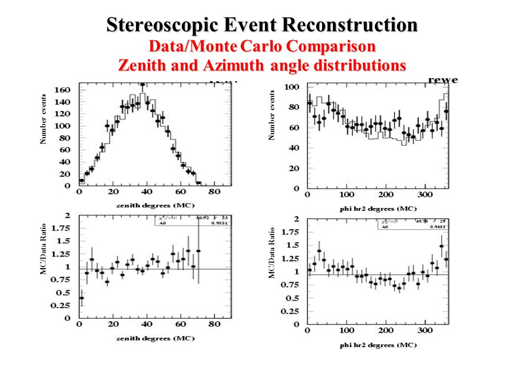 Stereoscopic Event Reconstruction Data/Monte Carlo Comparison Zenith and Azimuth angle distributions MC/Data Ratio Number events