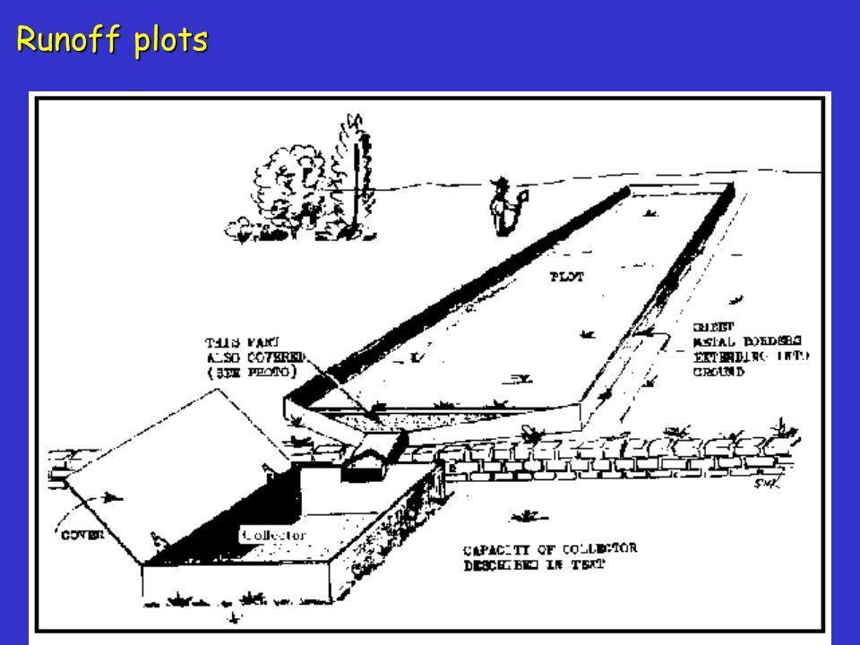 Runoff plots