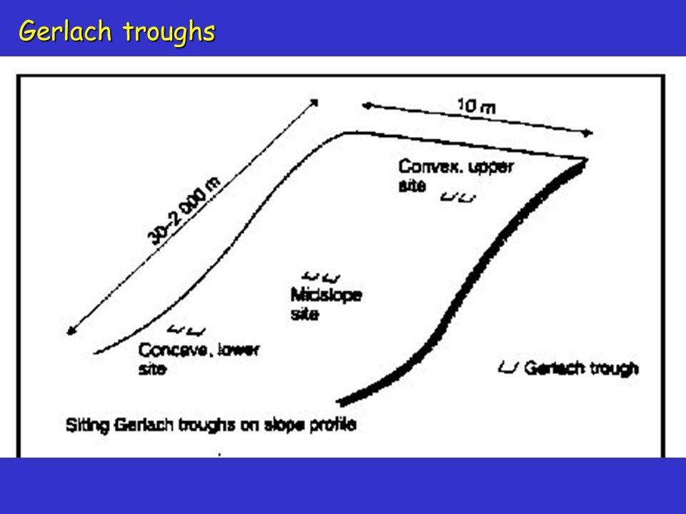 Gerlach troughs