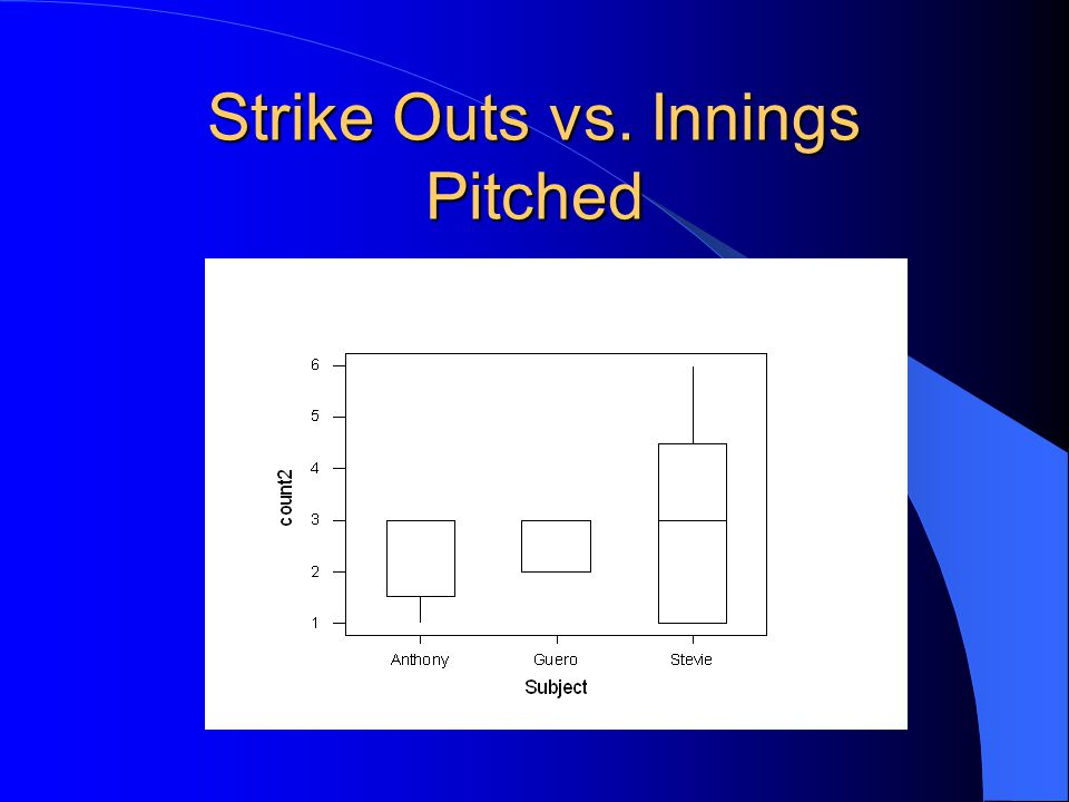 Base on Balls vs. Inning Pitched
