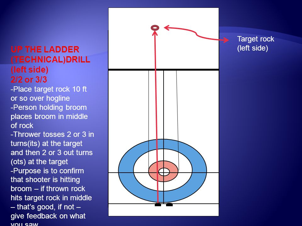UP THE LADDER (TECHNICAL)DRILL (left side) 2/2 or 3/3 -Place target rock 10 ft or so over hogline -Person holding broom places broom in middle of rock -Thrower tosses 2 or 3 in turns(its) at the target and then 2 or 3 out turns (ots) at the target -Purpose is to confirm that shooter is hitting broom – if thrown rock hits target rock in middle – that's good, if not – give feedback on what you saw Target rock (left side)