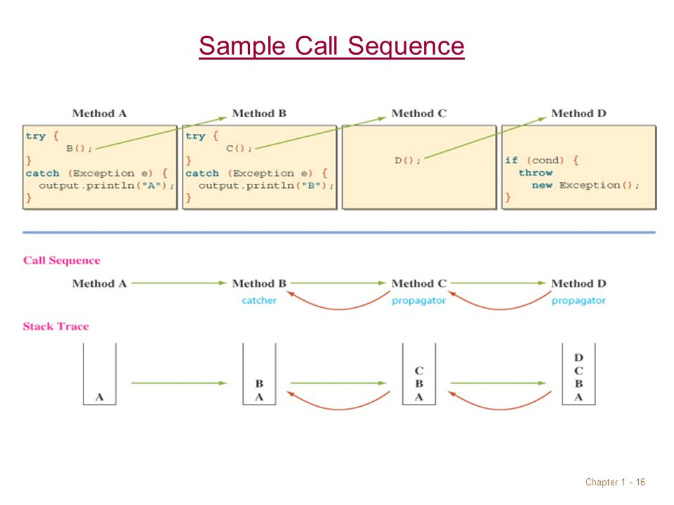 Chapter 1 - 16 Sample Call Sequence