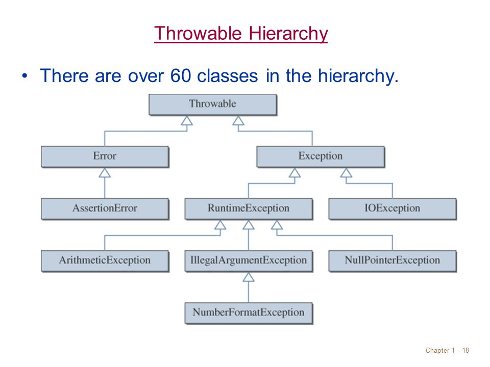 Chapter 1 - 18 Throwable Hierarchy There are over 60 classes in the hierarchy.