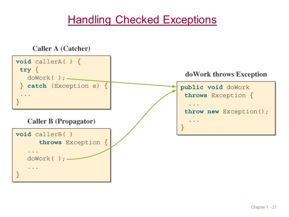 Chapter 1 - 21 Handling Checked Exceptions