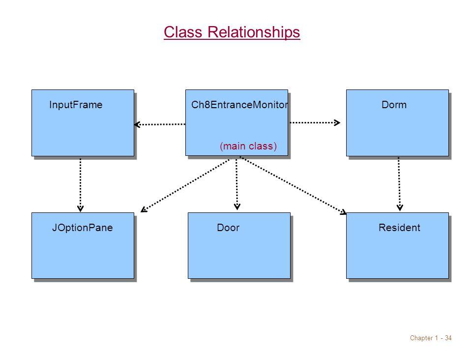 Chapter 1 - 34 Class Relationships DoorJOptionPane Resident InputFrameCh8EntranceMonitor Dorm (main class)