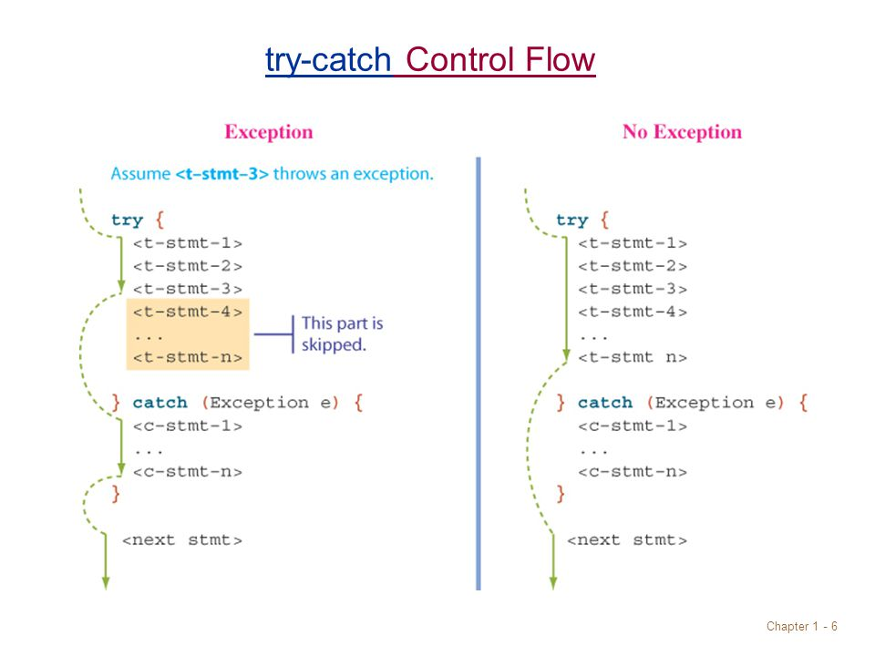 Chapter 1 - 6 try-catch Control Flow