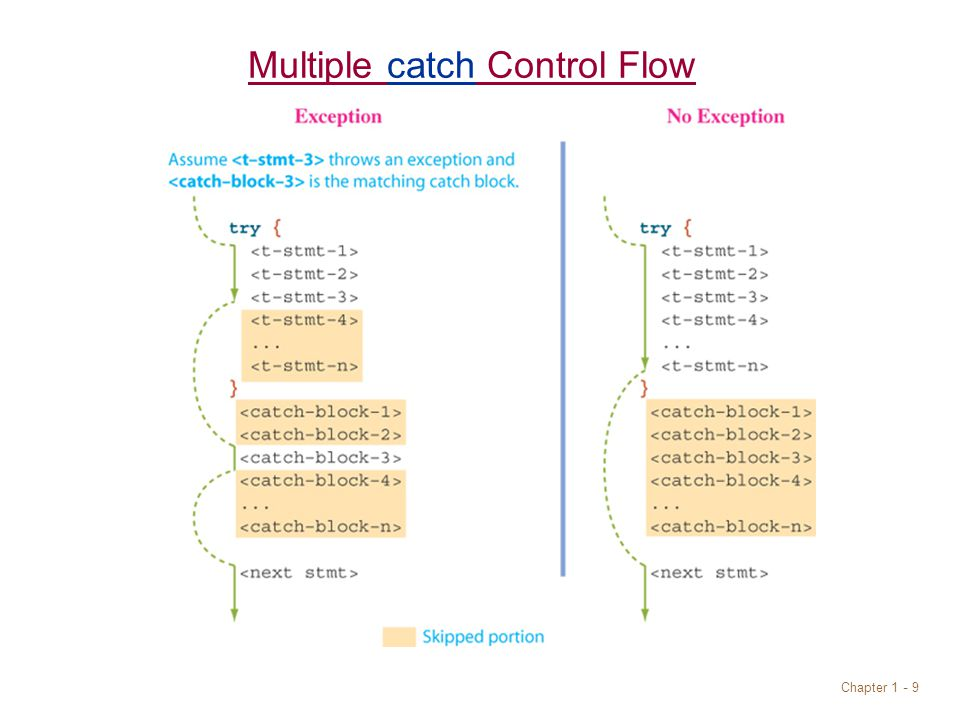 Chapter 1 - 9 Multiple catch Control Flow